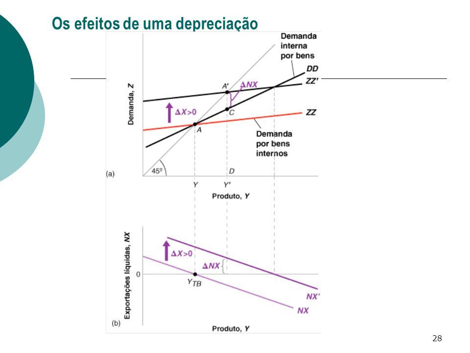 Os efeitos de uma depreciação