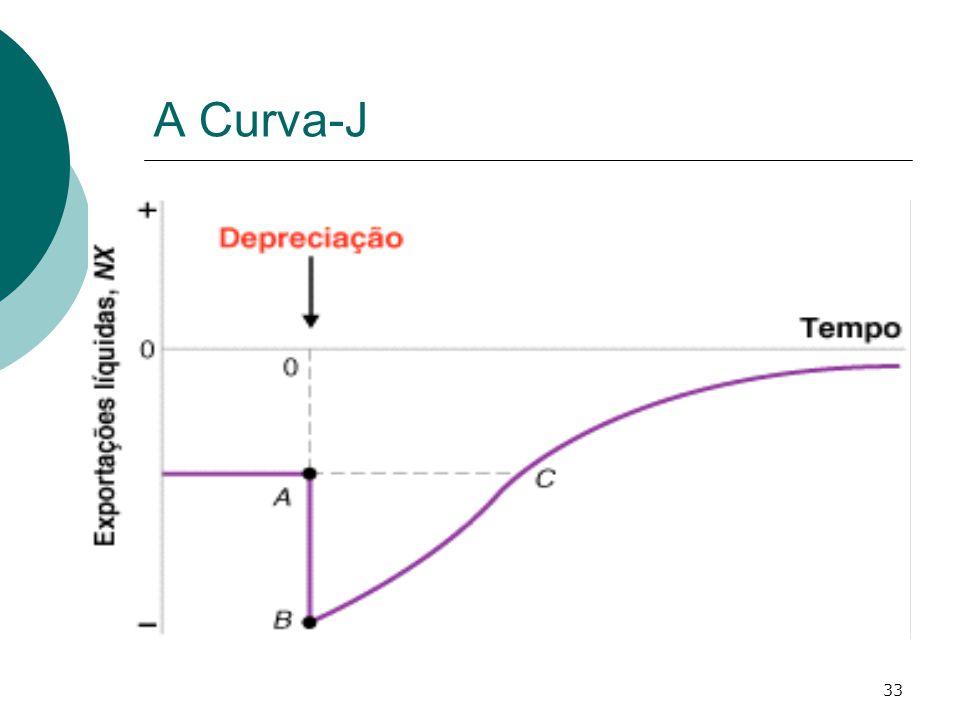 A Curva-J