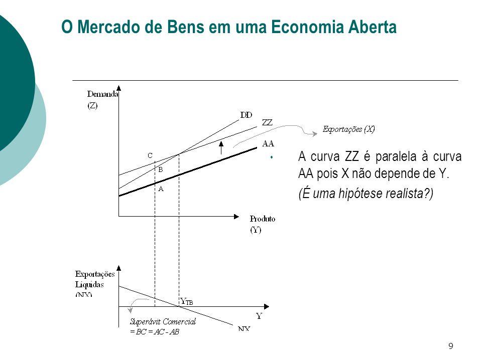O Mercado de Bens em uma Economia Aberta