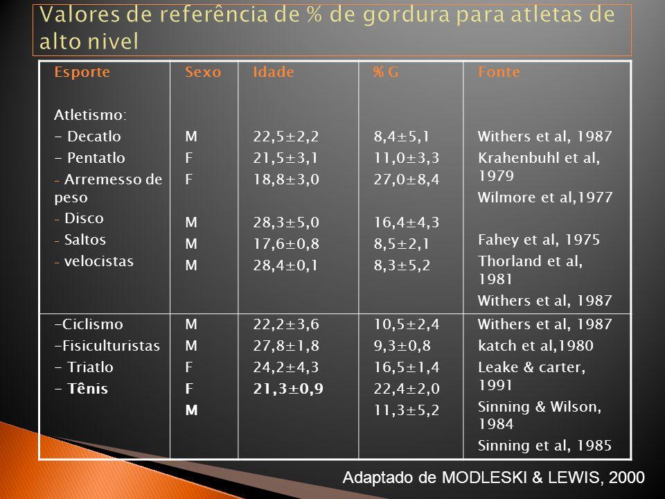 Valores de referência de % de gordura para atletas de alto nivel
