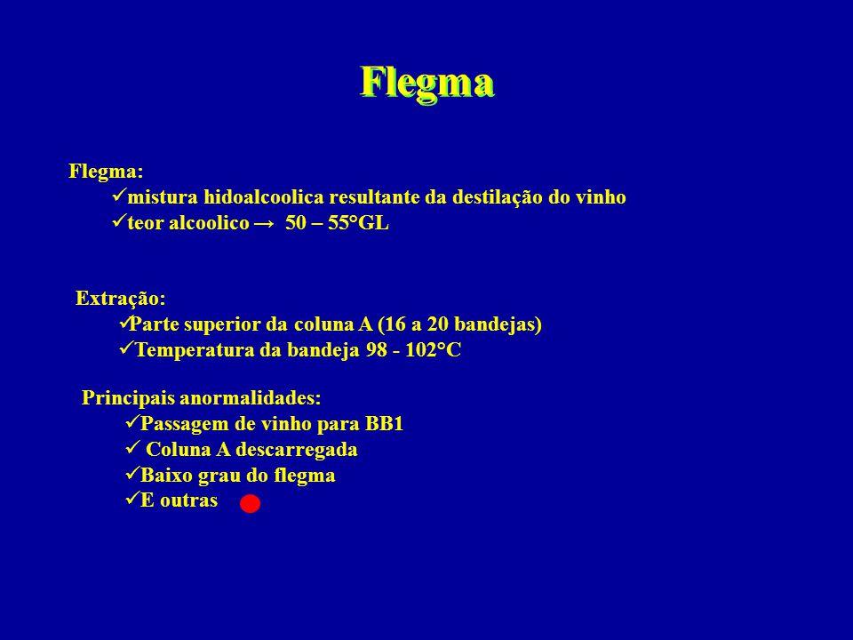 Flegma Flegma: mistura hidoalcoolica resultante da destilação do vinho