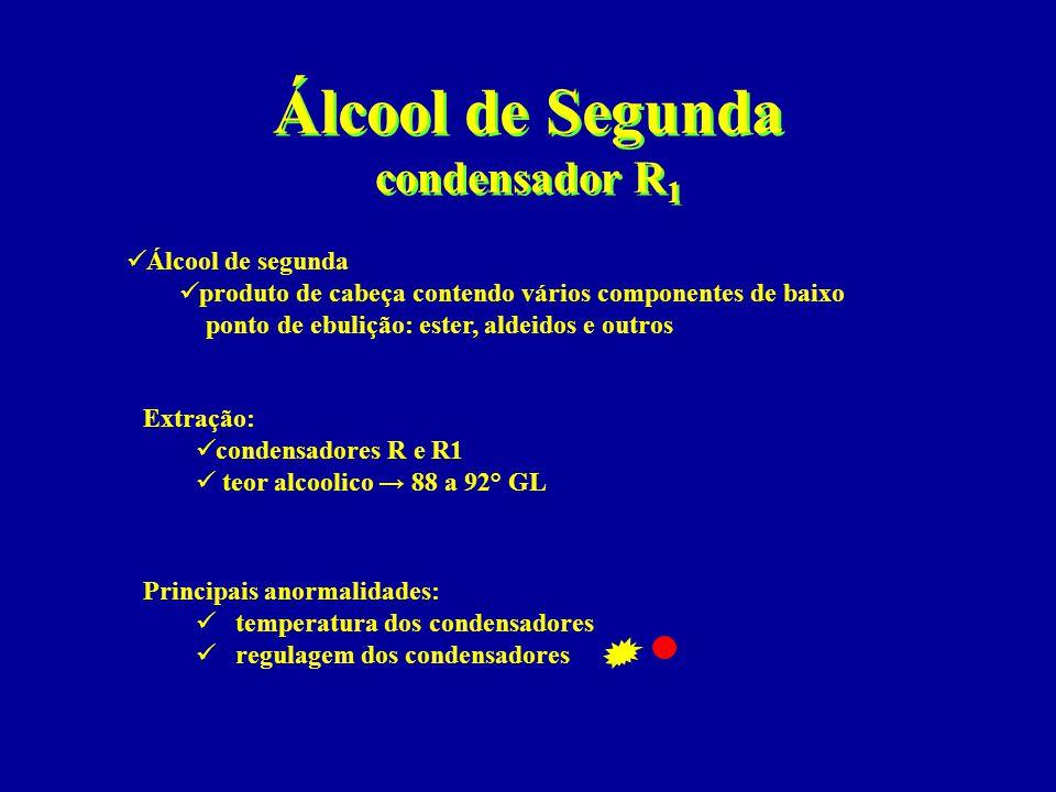 Álcool de Segunda condensador R1