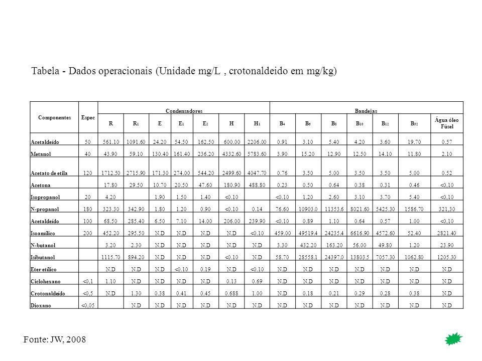 Tabela - Dados operacionais (Unidade mg/L , crotonaldeido em mg/kg)