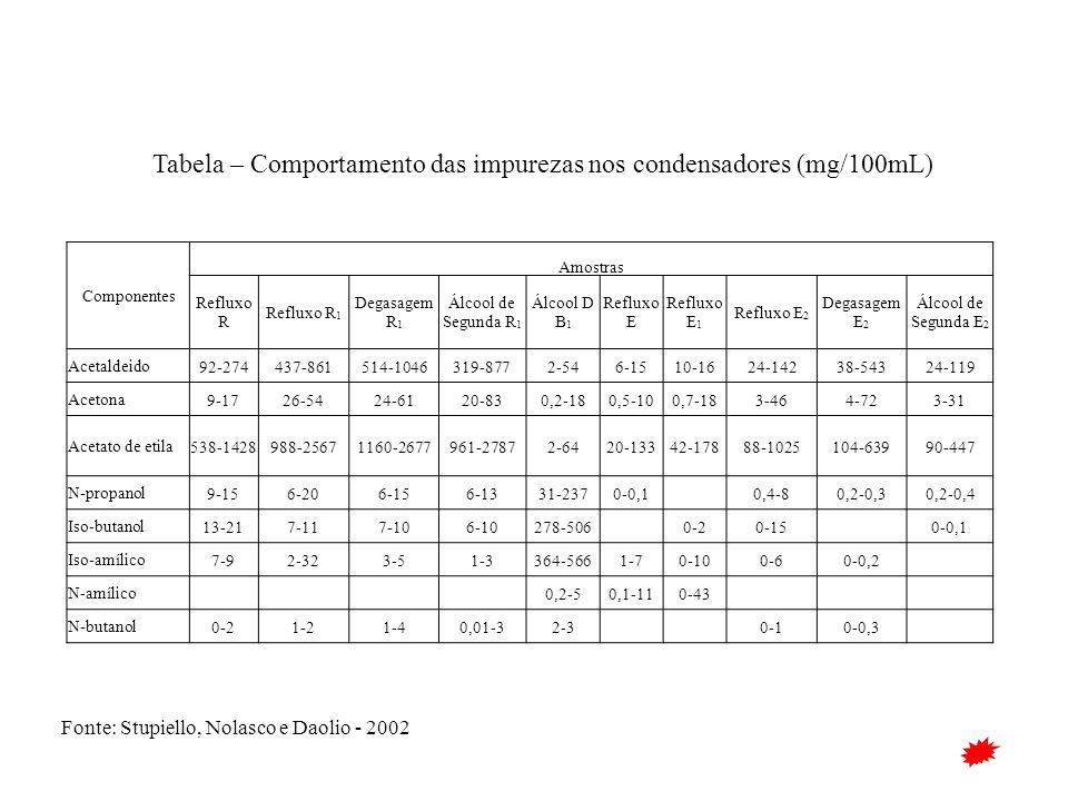 Tabela – Comportamento das impurezas nos condensadores (mg/100mL)