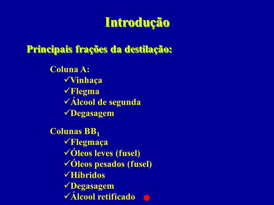 Introdução Principais frações da destilação: Coluna A: Vinhaça Flegma
