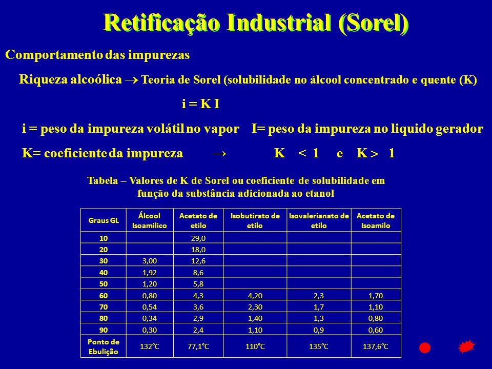Retificação Industrial (Sorel) Isovalerianato de etilo