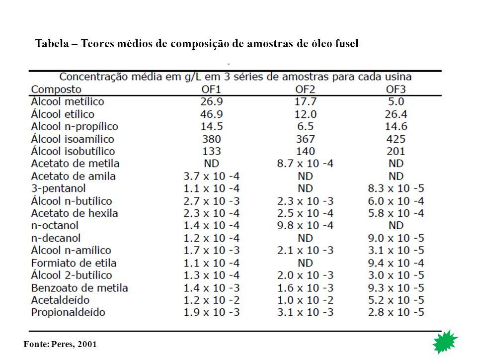 Tabela – Teores médios de composição de amostras de óleo fusel