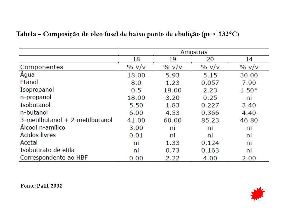 Tabela – Composição de óleo fusel de baixo ponto de ebulição (pe < 132°C)