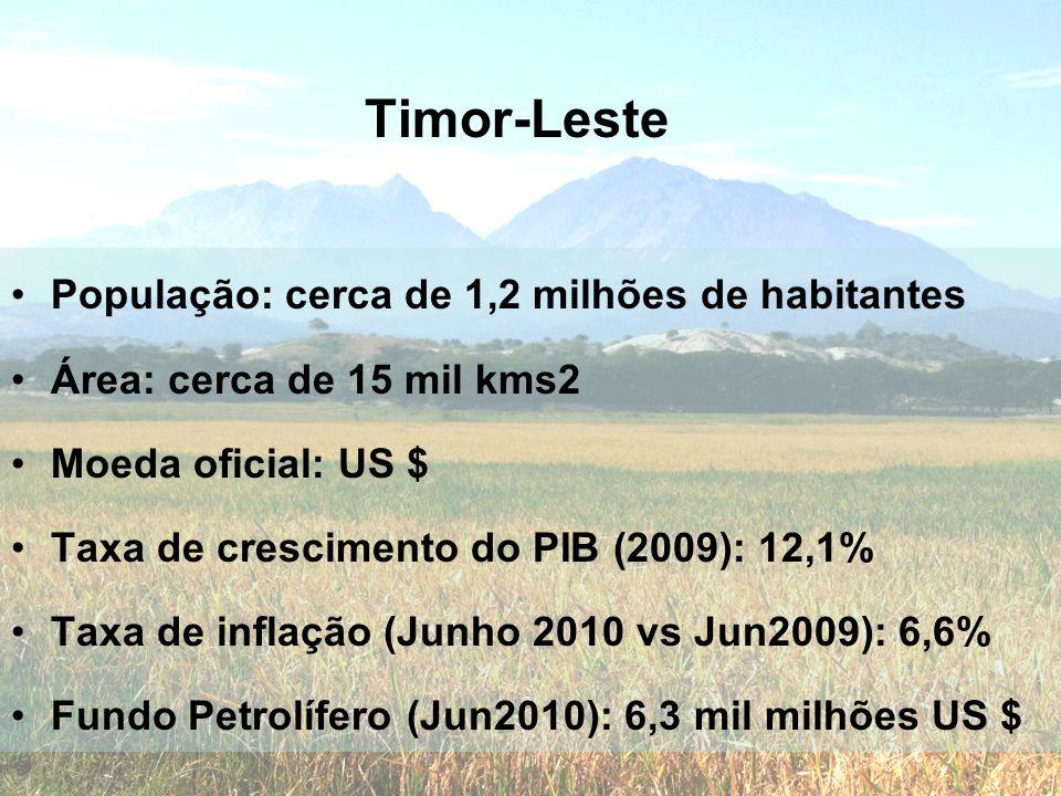 Timor-Leste População: cerca de 1,2 milhões de habitantes