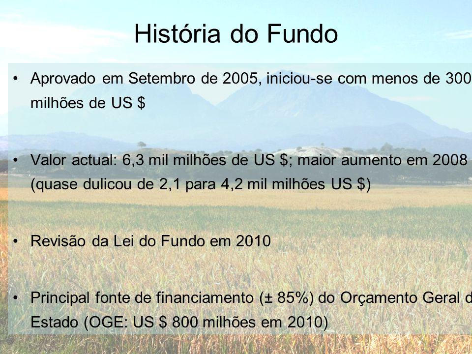 História do Fundo Aprovado em Setembro de 2005, iniciou-se com menos de 300 milhões de US $