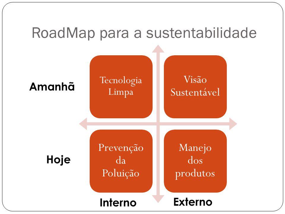 RoadMap para a sustentabilidade