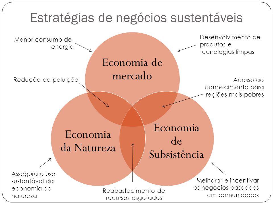 Estratégias de negócios sustentáveis