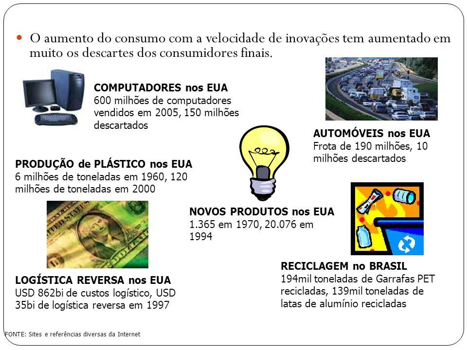O aumento do consumo com a velocidade de inovações tem aumentado em muito os descartes dos consumidores finais.