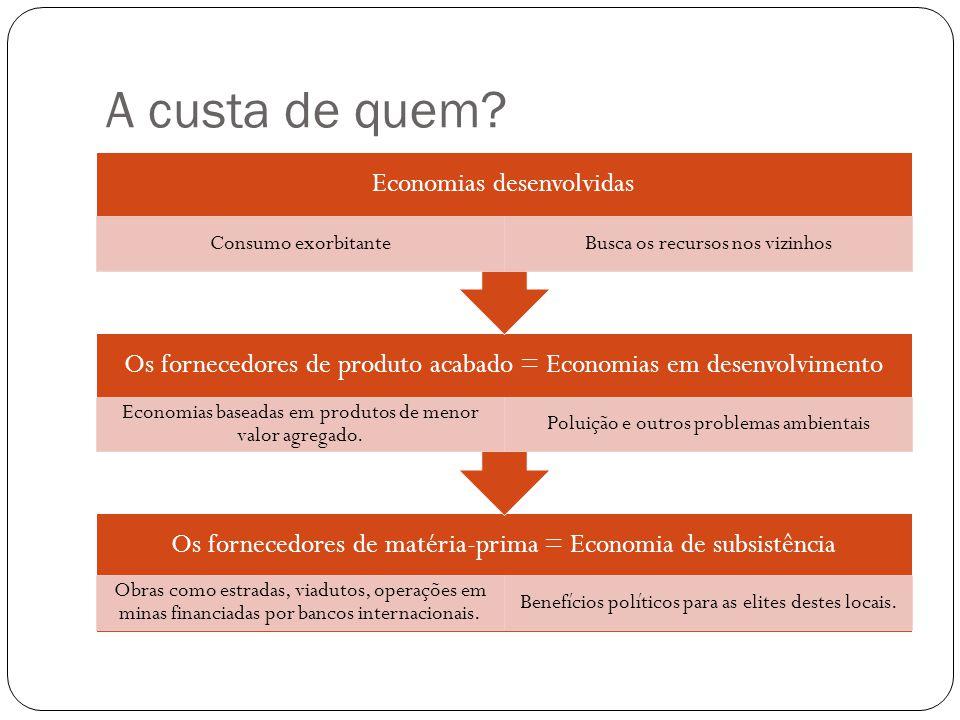 A custa de quem Economias desenvolvidas Consumo exorbitante