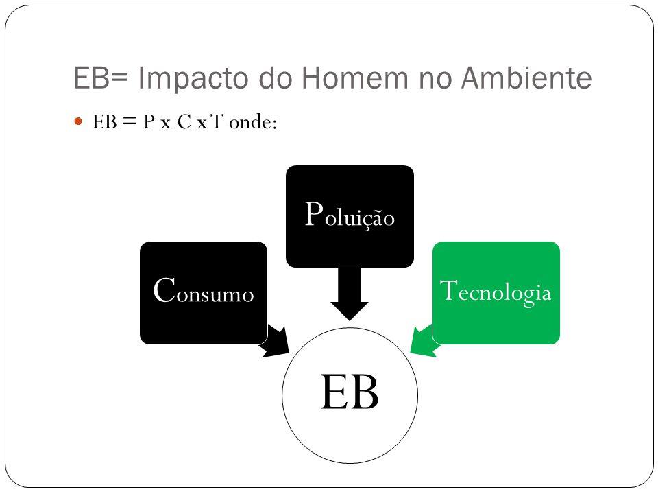 EB= Impacto do Homem no Ambiente