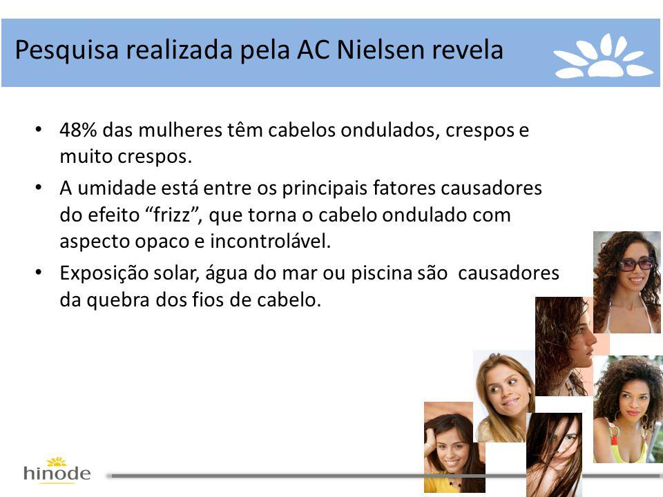 Pesquisa realizada pela AC Nielsen revela