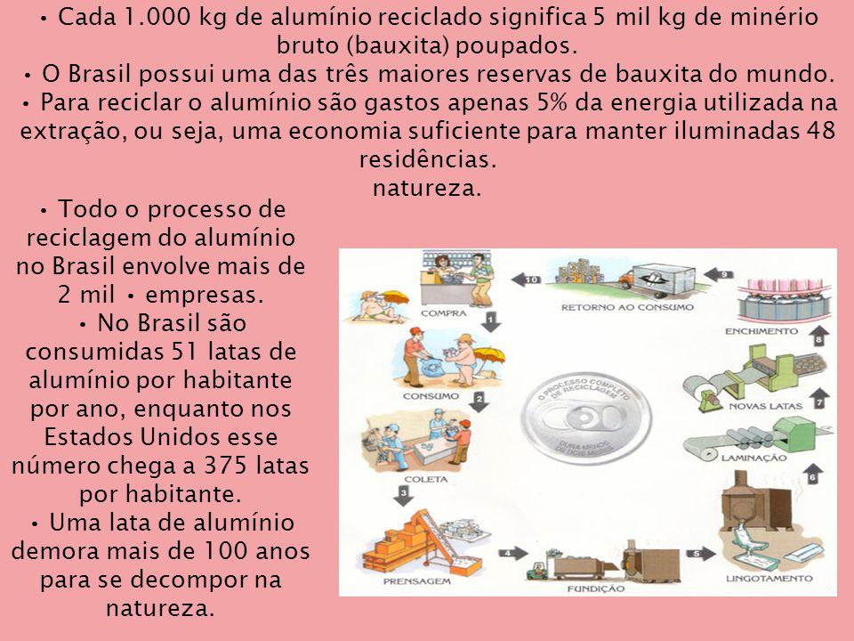 • Cada 1.000 kg de alumínio reciclado significa 5 mil kg de minério bruto (bauxita) poupados. • O Brasil possui uma das três maiores reservas de bauxita do mundo. • Para reciclar o alumínio são gastos apenas 5% da energia utilizada na extração, ou seja, uma economia suficiente para manter iluminadas 48 residências. natureza.