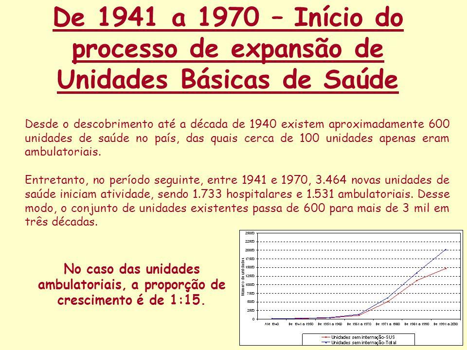 De 1941 a 1970 – Início do processo de expansão de Unidades Básicas de Saúde
