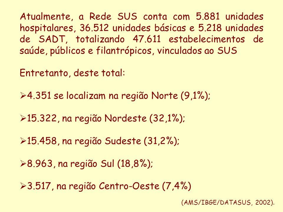 Entretanto, deste total: 4.351 se localizam na região Norte (9,1%);