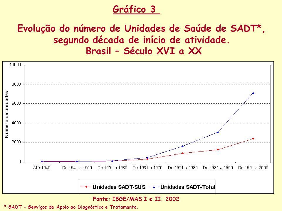 Evolução do número de Unidades de Saúde de SADT*,