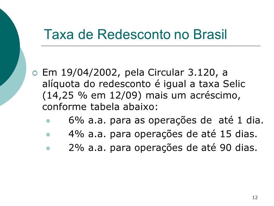 Taxa de Redesconto no Brasil