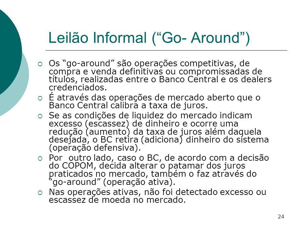 Leilão Informal ( Go- Around )