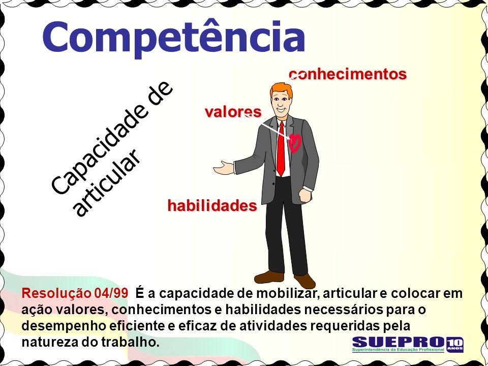Competência Capacidade de articular conhecimentos valores habilidades