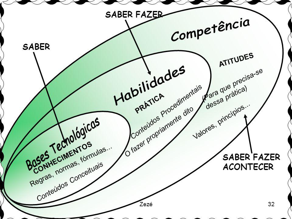 Competência Habilidades Bases Tecnológicas SABER FAZER SABER