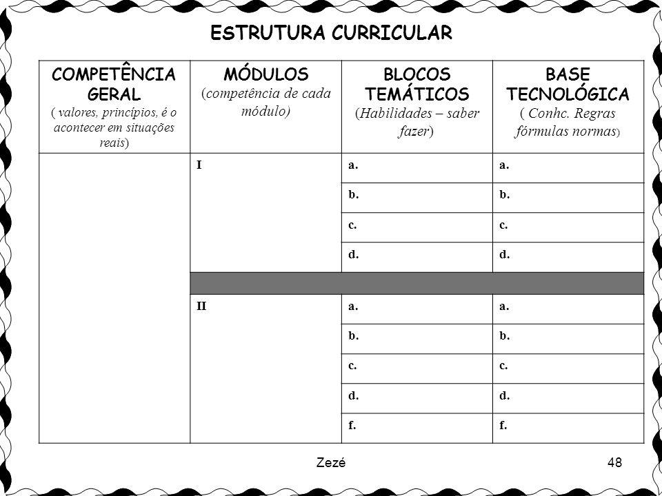 ESTRUTURA CURRICULAR COMPETÊNCIA GERAL MÓDULOS BLOCOS TEMÁTICOS