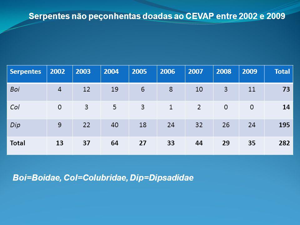 Serpentes não peçonhentas doadas ao CEVAP entre 2002 e 2009