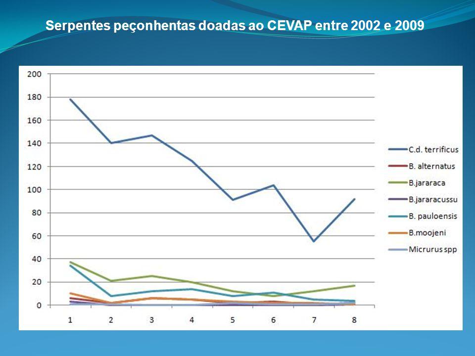Serpentes peçonhentas doadas ao CEVAP entre 2002 e 2009