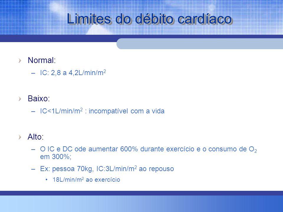 Limites do débito cardíaco