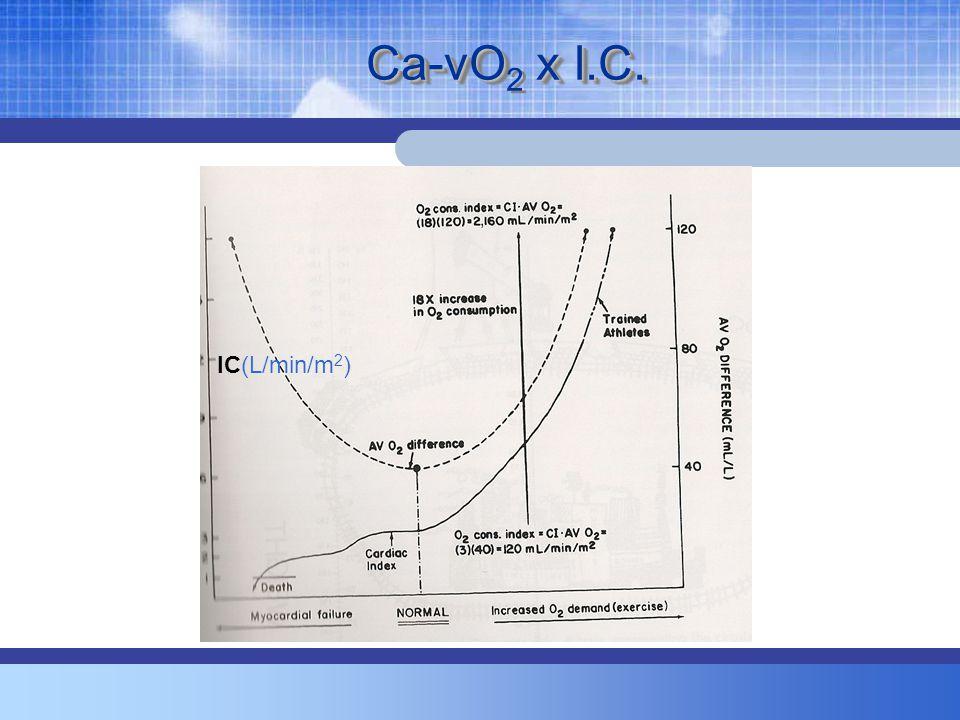 Ca-vO2 x I.C. IC(L/min/m2)