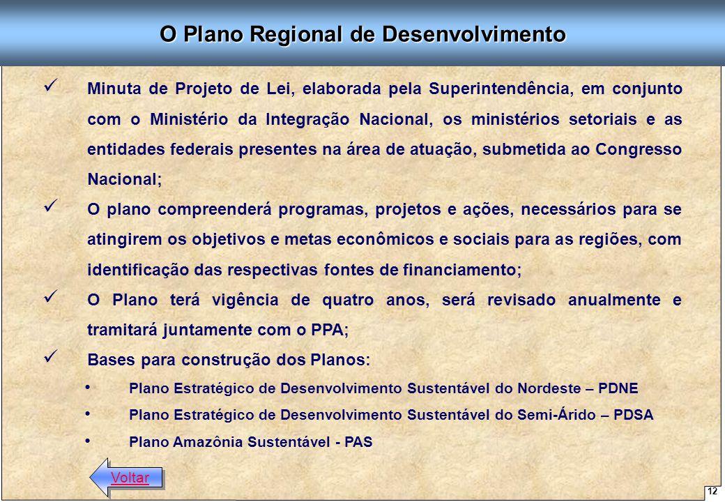 O Plano Regional de Desenvolvimento