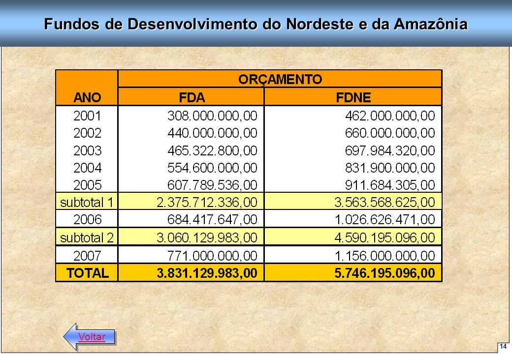 Fundos de Desenvolvimento do Nordeste e da Amazônia