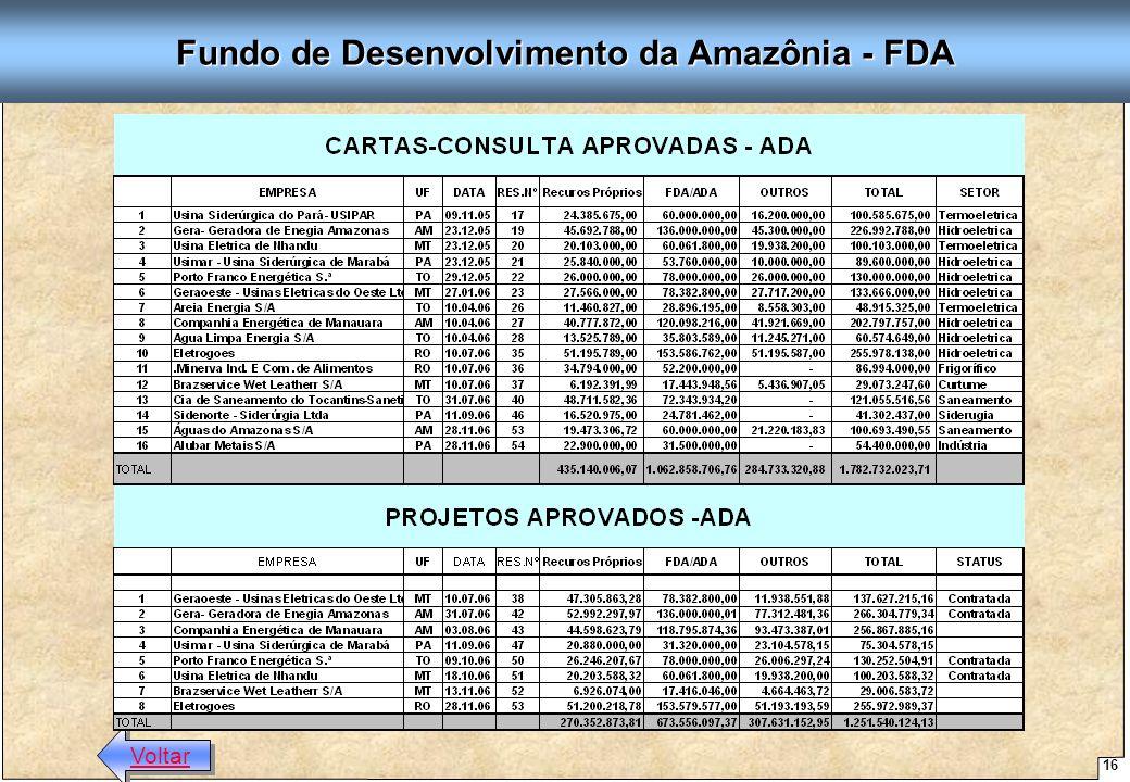 Fundo de Desenvolvimento da Amazônia - FDA