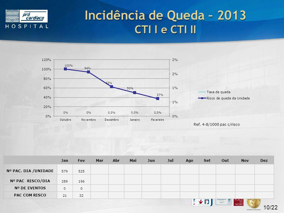 Incidência de Queda – 2013 CTI I e CTI II