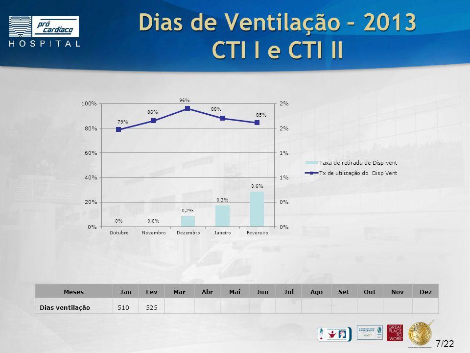 Dias de Ventilação – 2013 CTI I e CTI II