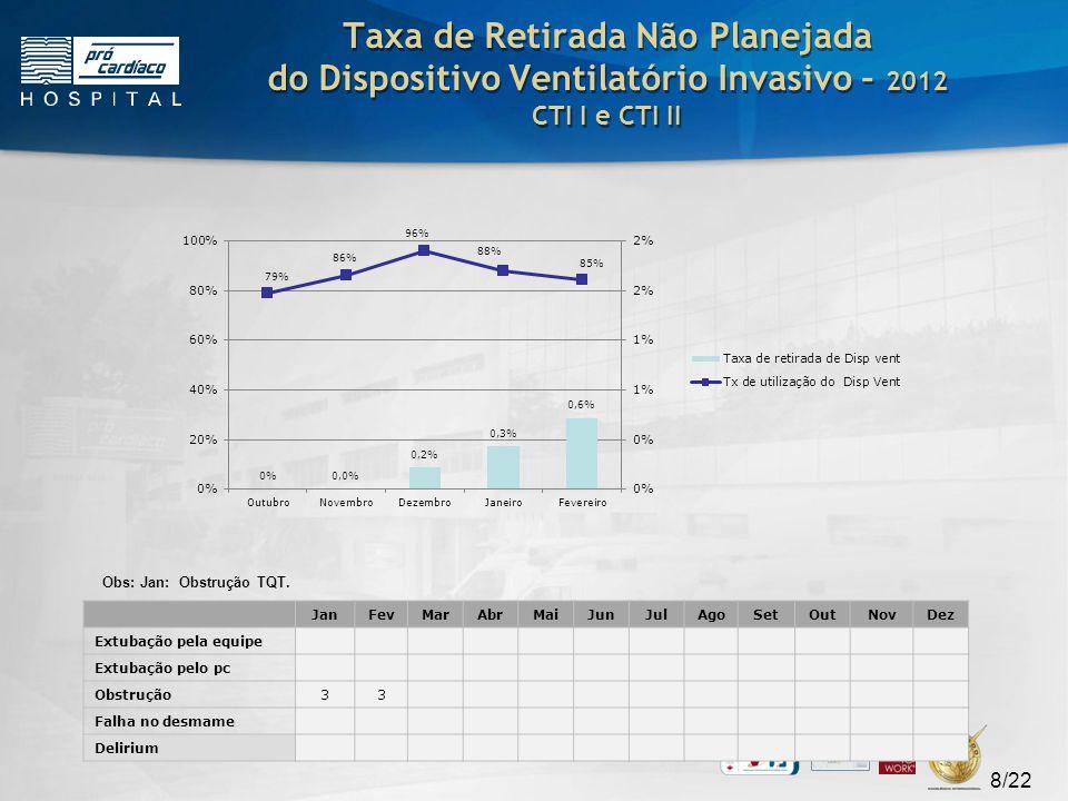 Taxa de Retirada Não Planejada do Dispositivo Ventilatório Invasivo – 2012 CTI I e CTI II