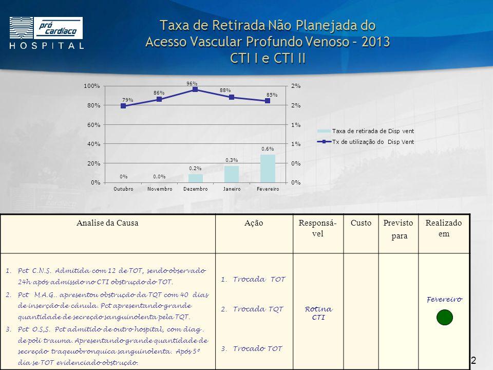 Taxa de Retirada Não Planejada do Acesso Vascular Profundo Venoso – 2013 CTI I e CTI II