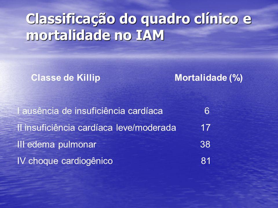 Classificação do quadro clínico e mortalidade no IAM
