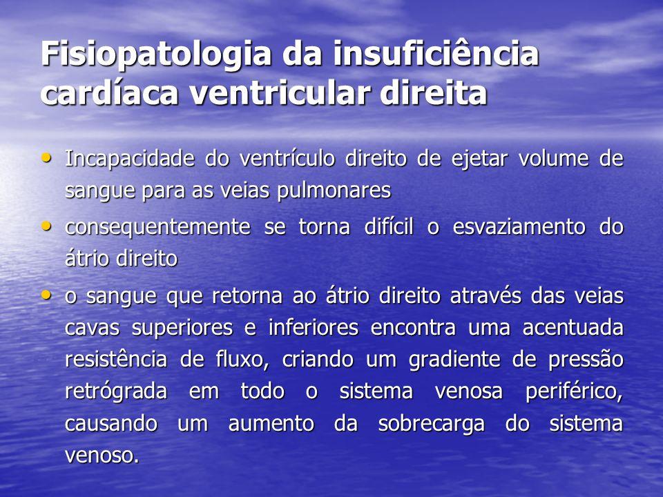 Fisiopatologia da insuficiência cardíaca ventricular direita