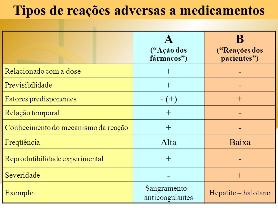Tipos de reações adversas a medicamentos ( Reações dos pacientes )