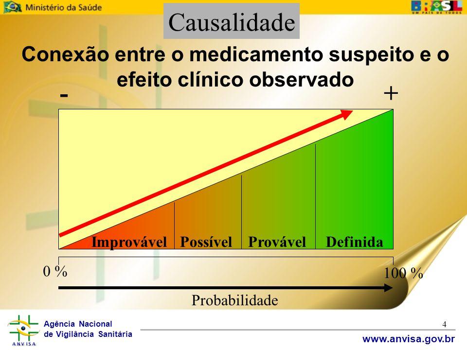 Conexão entre o medicamento suspeito e o efeito clínico observado