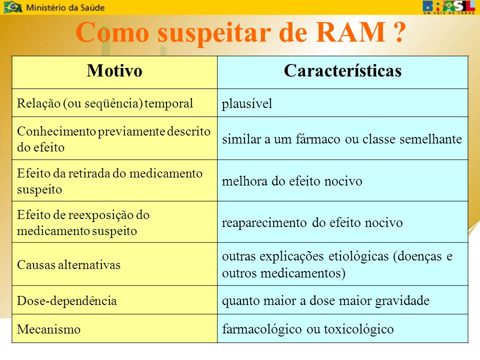 Como suspeitar de RAM Motivo Características plausível
