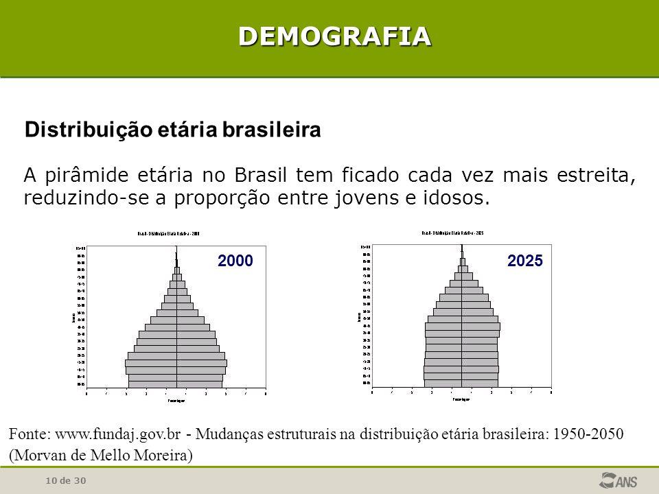 Distribuição etária brasileira