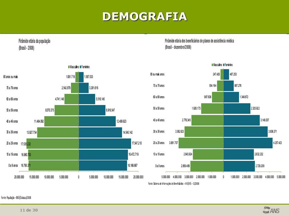 DEMOGRAFIA Distribuição etária brasileira