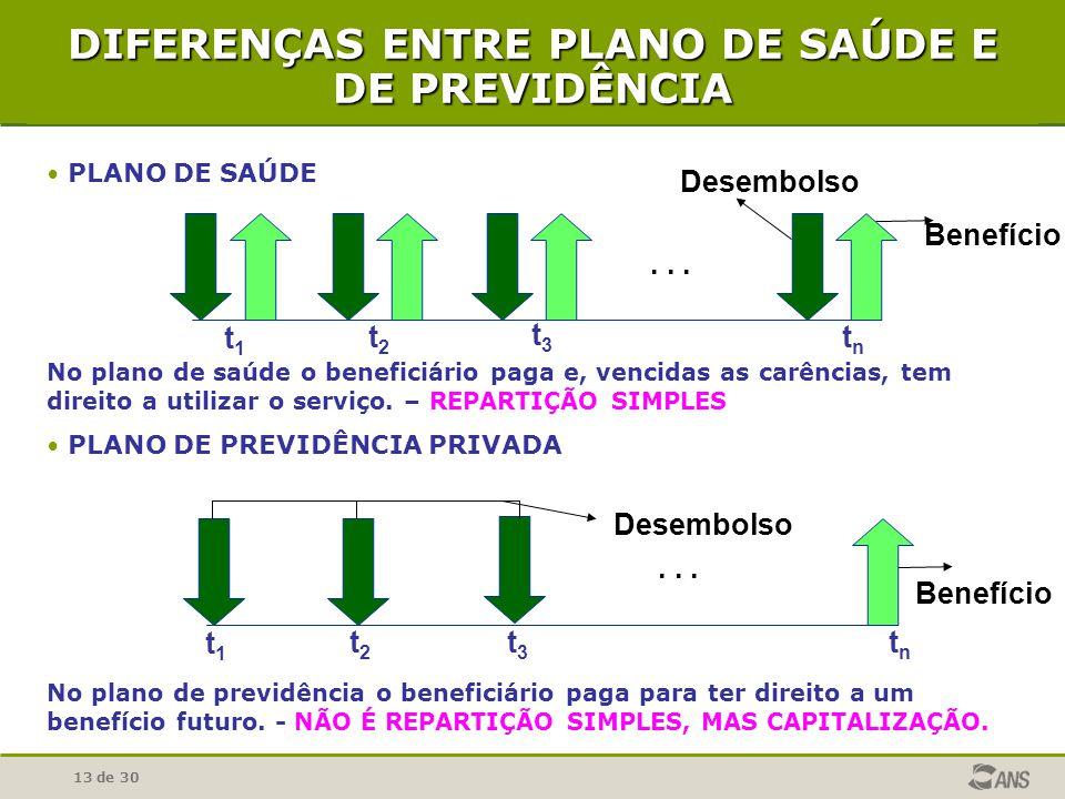 DIFERENÇAS ENTRE PLANO DE SAÚDE E DE PREVIDÊNCIA