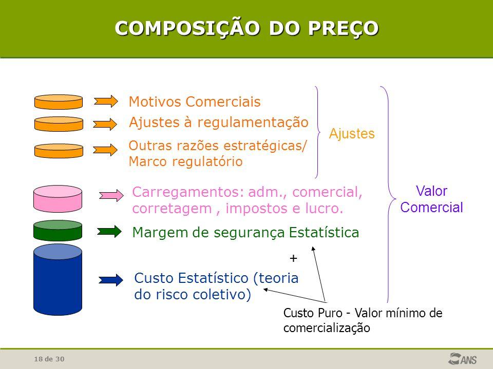 COMPOSIÇÃO DO PREÇO + Motivos Comerciais Ajustes à regulamentação