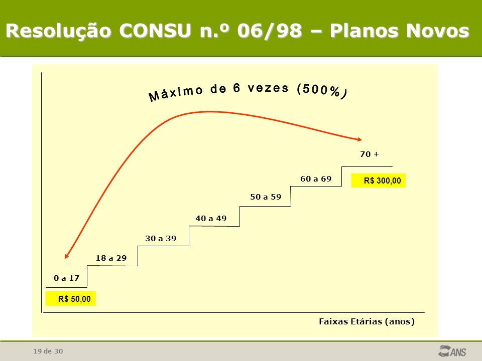 Resolução CONSU n.º 06/98 – Planos Novos